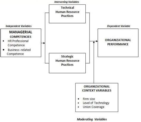 Theoretical framework of literature review jpg 599x520